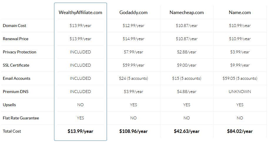 domain comparisons